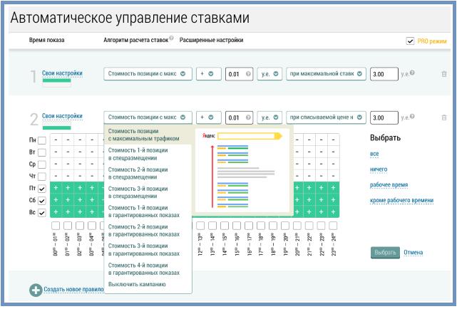 Яндекс директ как управлять ставками белорусская реклама товара москва